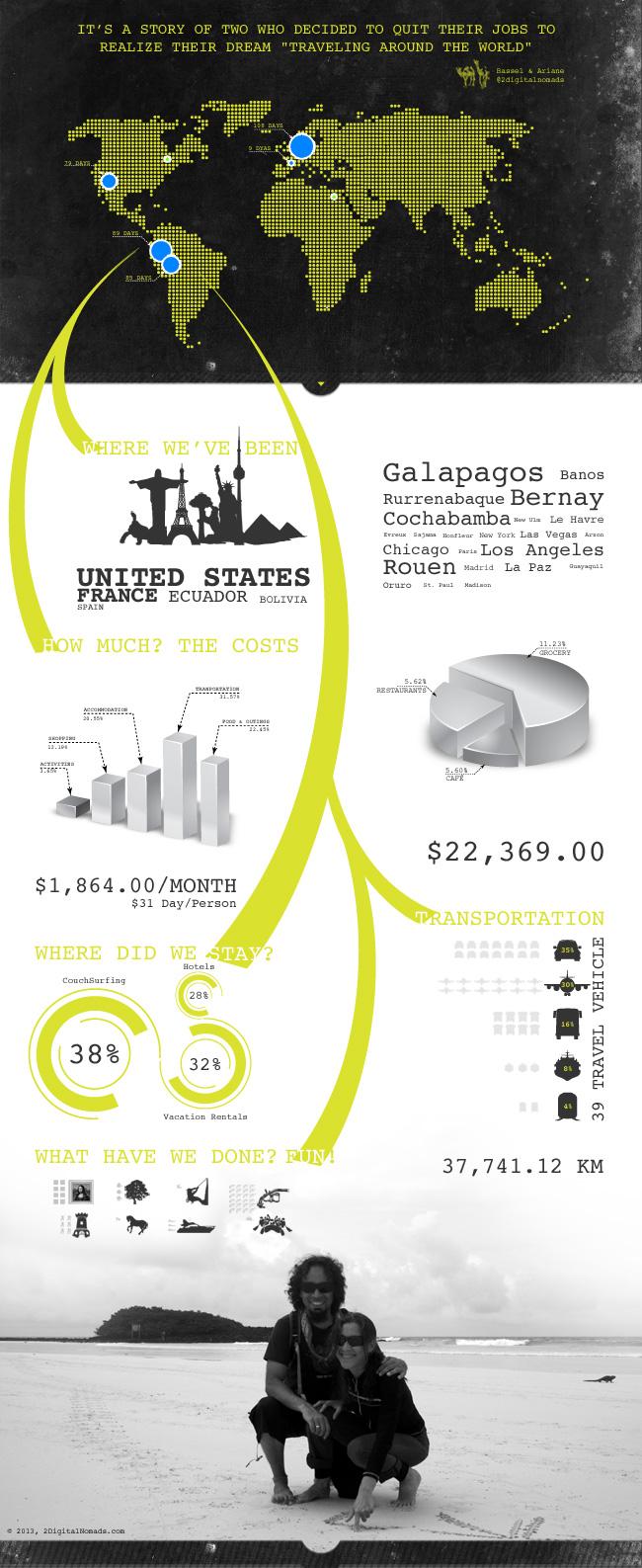 Around The World Infographics